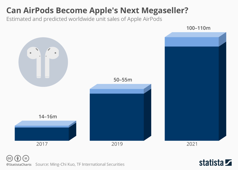 Infographic: Can AirPods Become Apple's Next Megaseller?   Statista