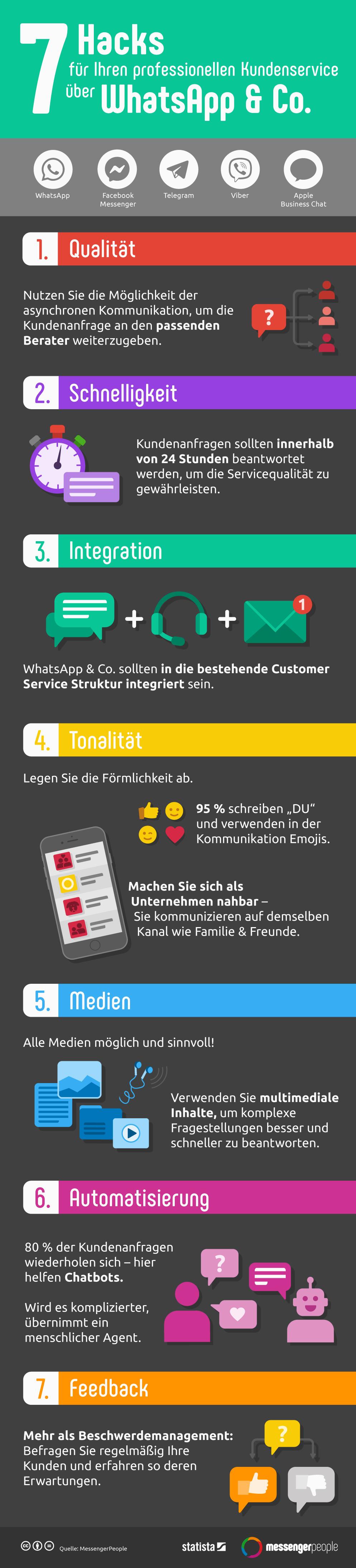 Infografik: 7 Hacks für Kundenservice über WhatsApp & Co.  | Statista