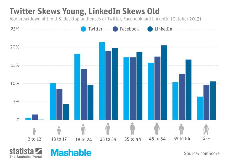 Infographic: Twitter Skews Young, LinkedIn Skews Old | Statista