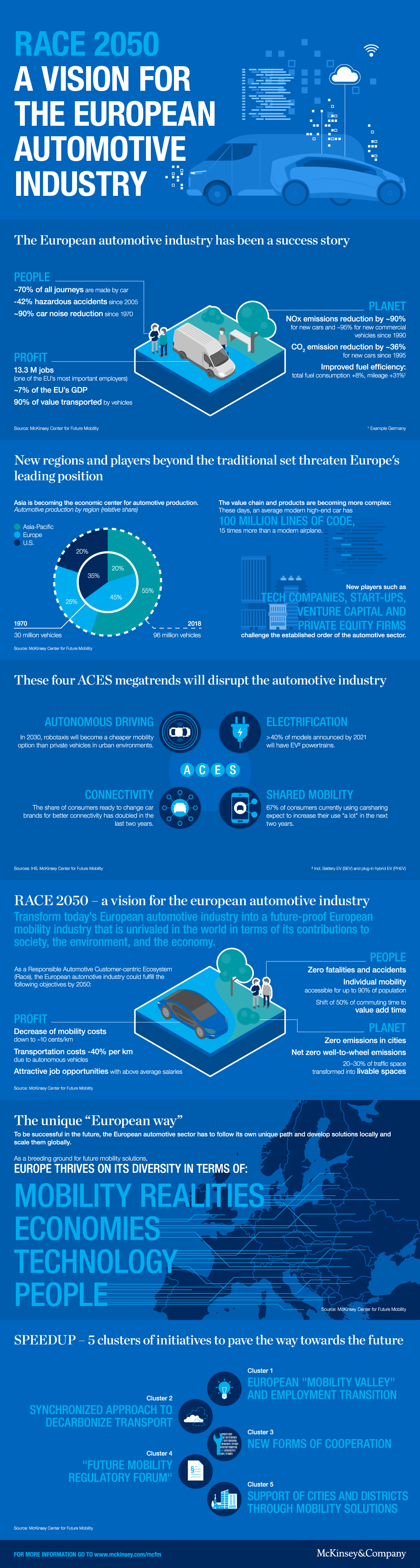 Infographic: RACE 2050 – a vision for the European automotive industry | Statista