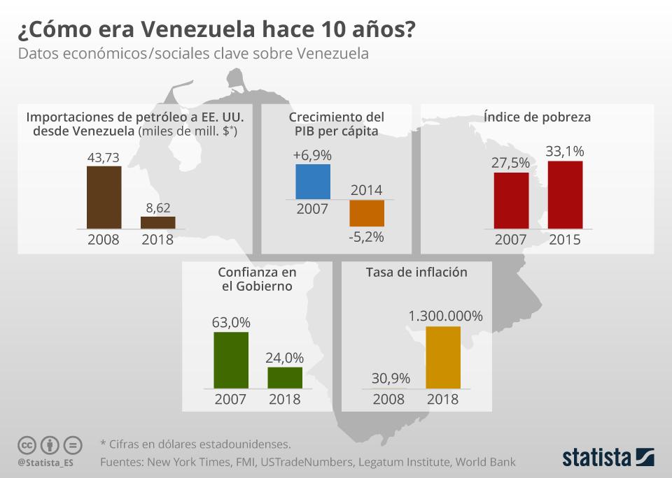 Infografía: Venezuela hoy frente a Venezuela hace una década | Statista