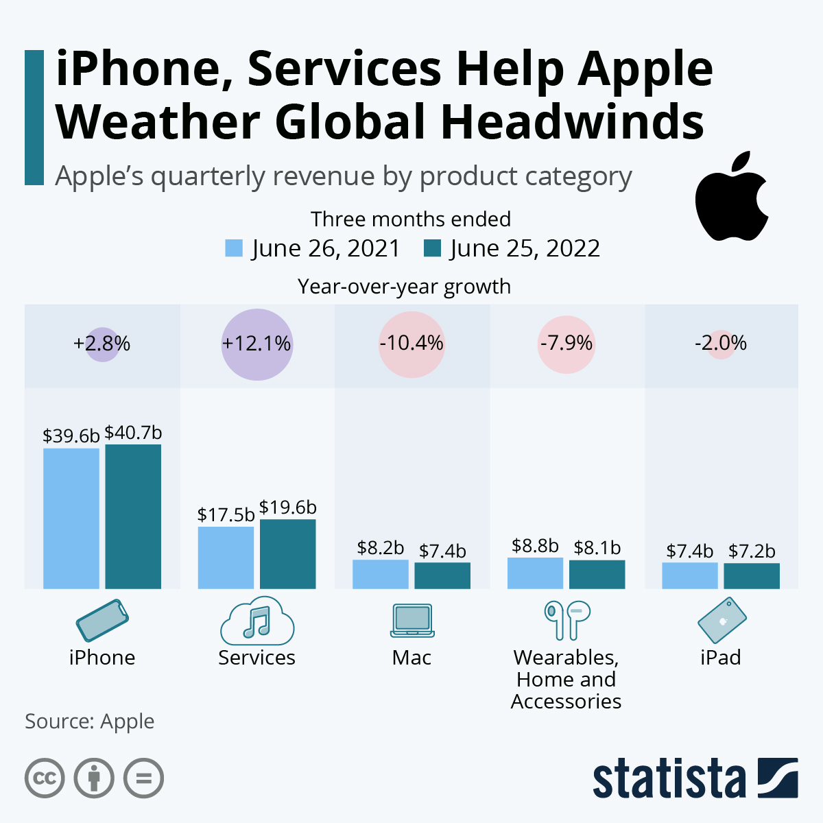 Infographic: Apple Keeps Firing On All Cylinders | Statista