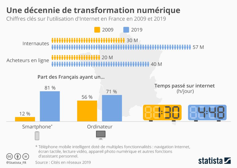 Infographie: Une décennie de transformation numérique | Statista