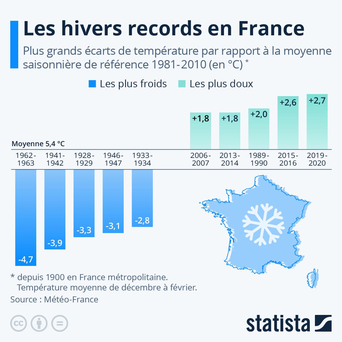 Infographie: L'hiver 2018-2019 se classe parmi les hivers les plus doux depuis 1900 | Statista