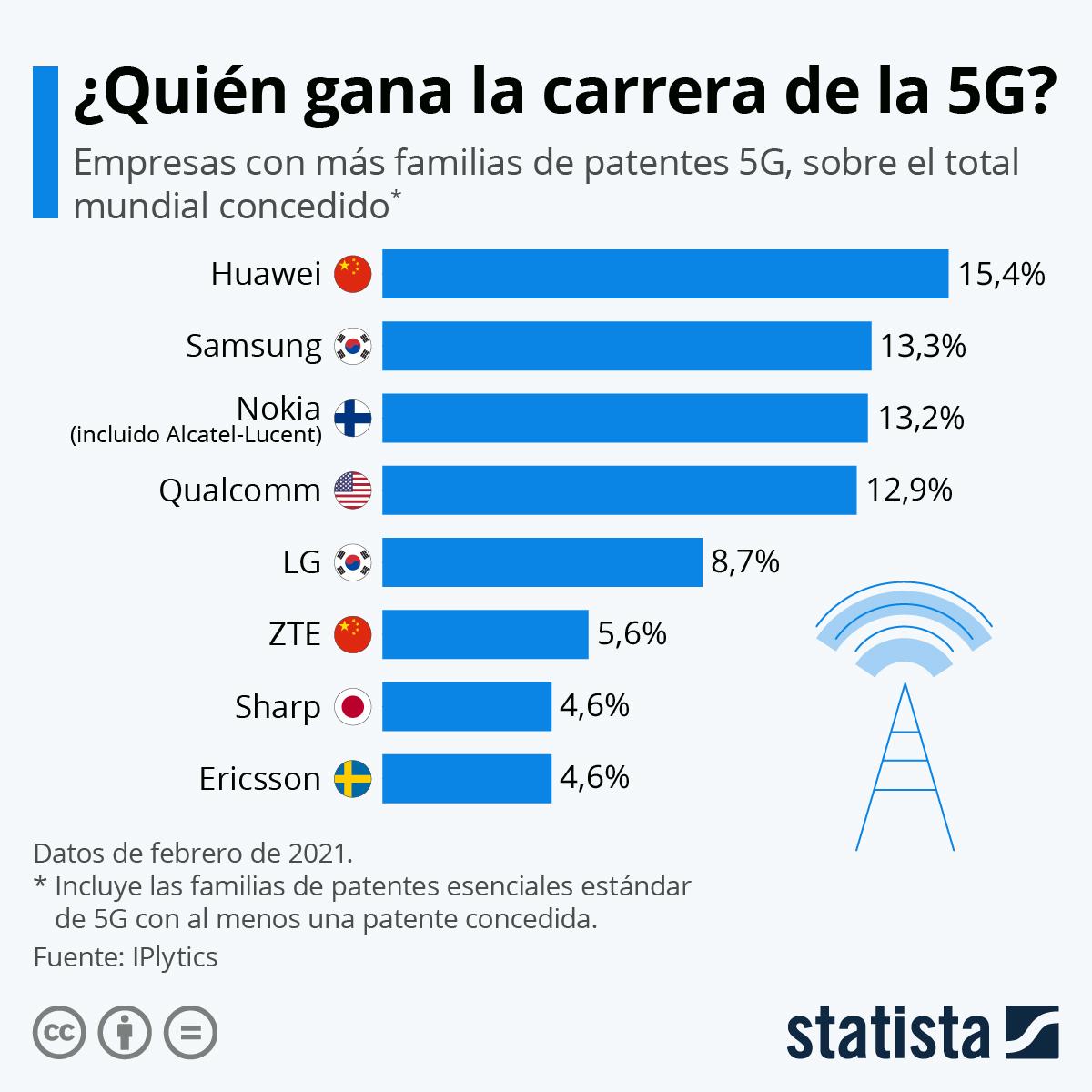 Infografía: Las marcas líderes en tecnología 5G | Statista