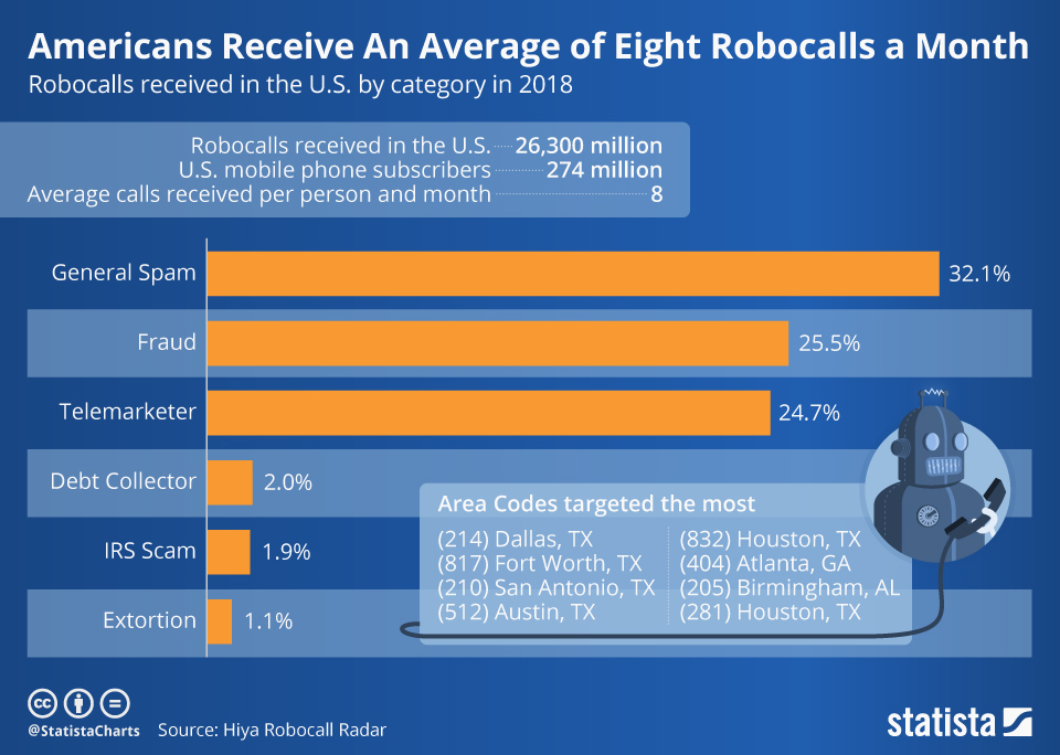 Infographic: Robots Call Americans an Average Eight Times a Month | Statista