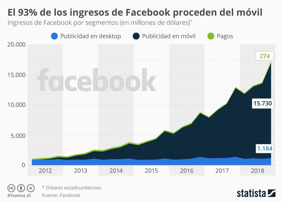 Infografía: La publicidad móvil aporta a Facebook casi la totalidad de sus ingresos | Statista