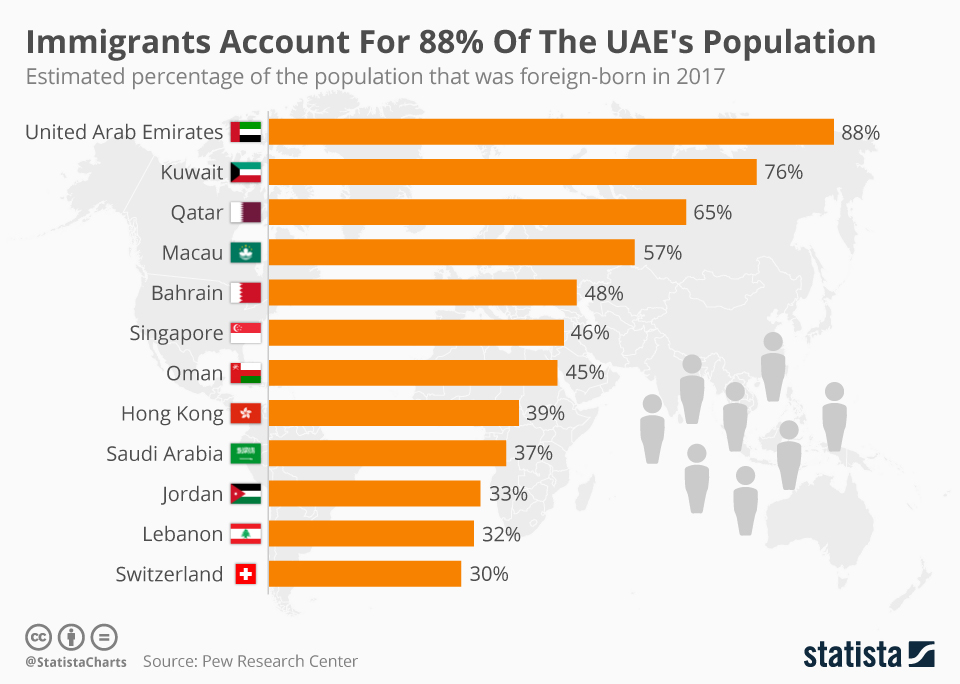 Infographic: Immigrants Account For 88% Of The UAE's Population | Statista