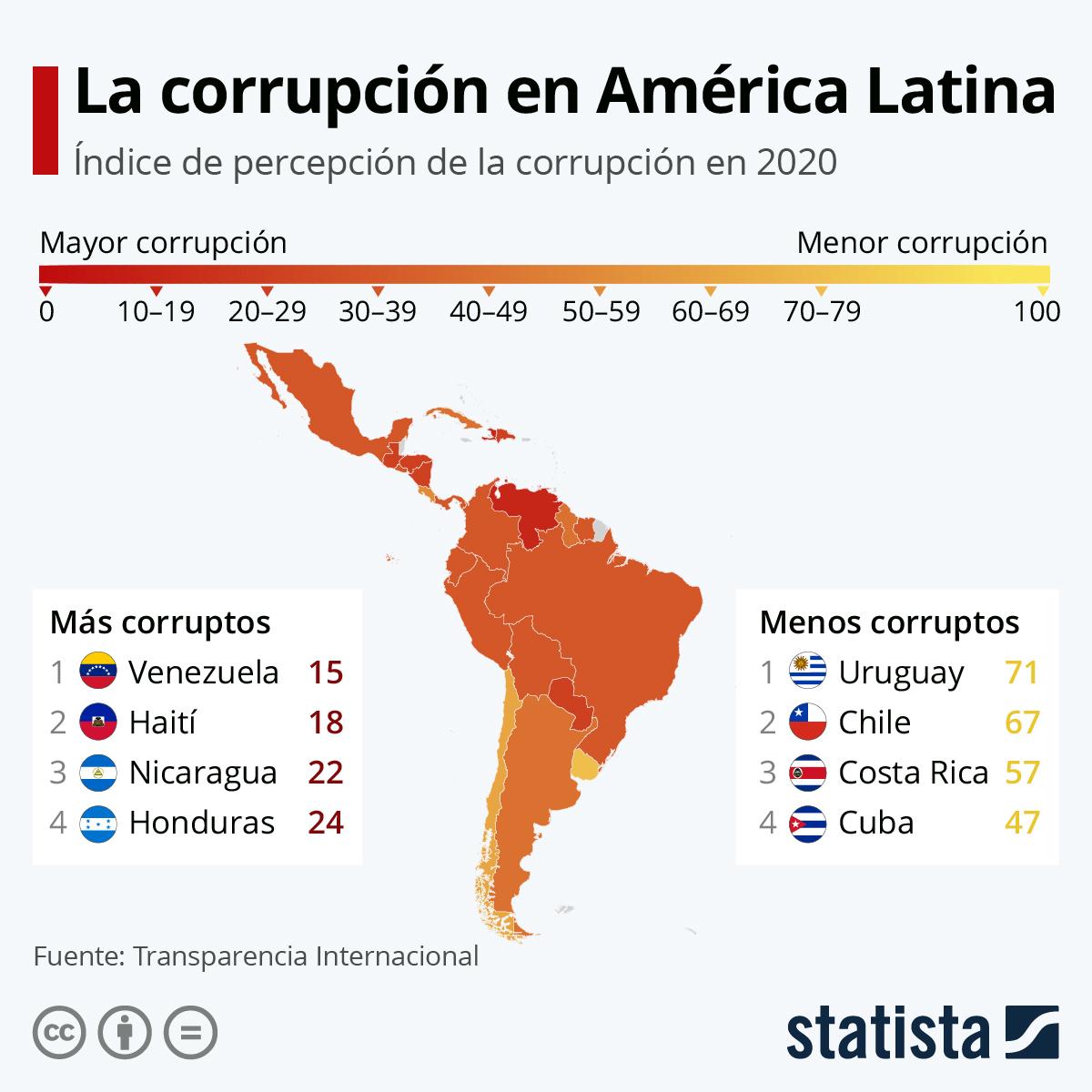 Infografía: El panorama de la corrupción en América Latina   Statista