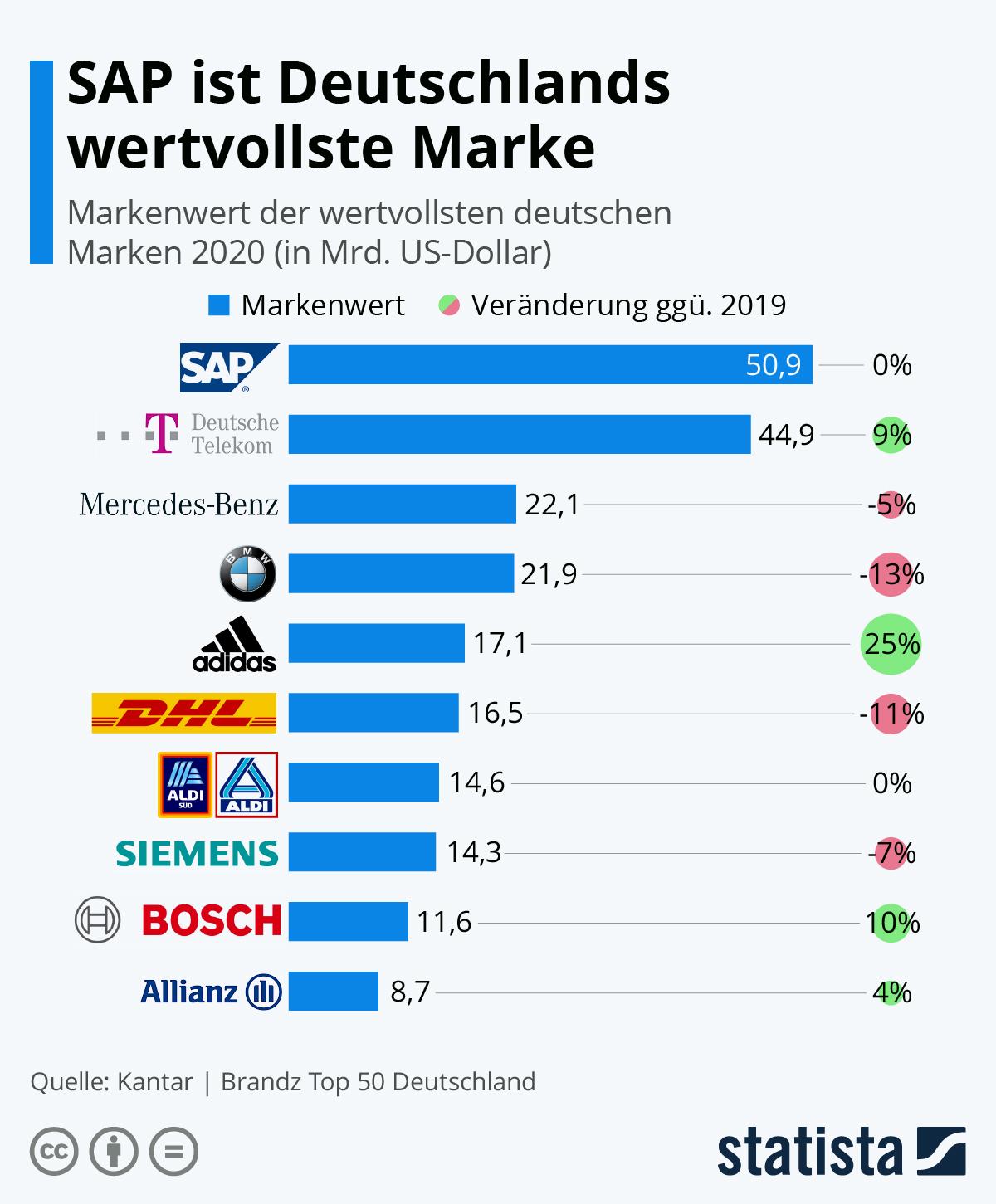 Infografik: SAP ist Deutschlands wertvollste Marke | Statista