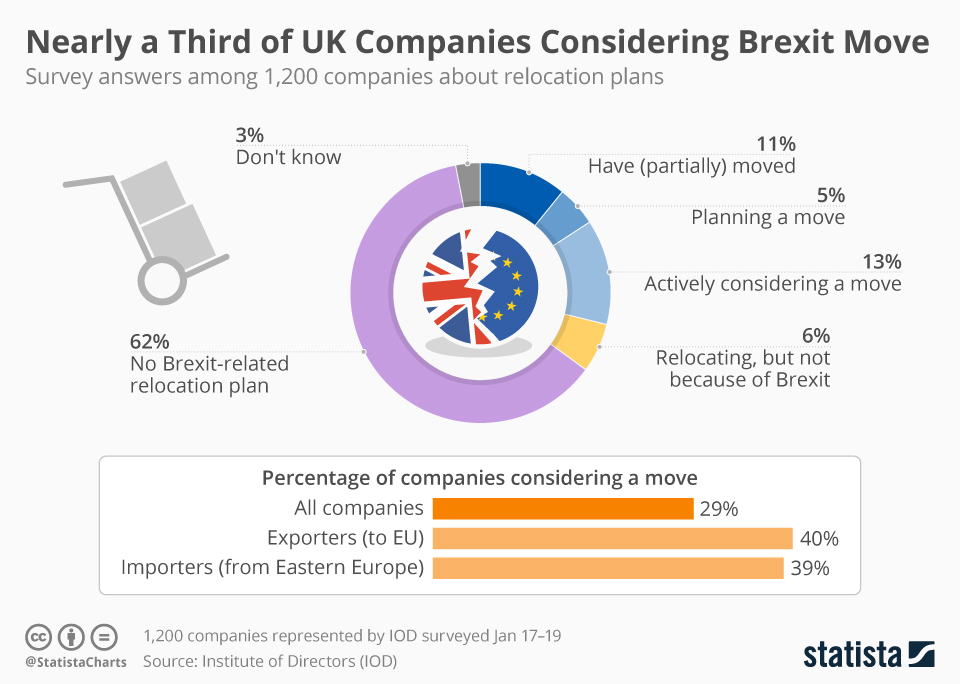 Infographic: Nearly a Third of UK Companies Moving for Brexit or Actively Considering it | Statista