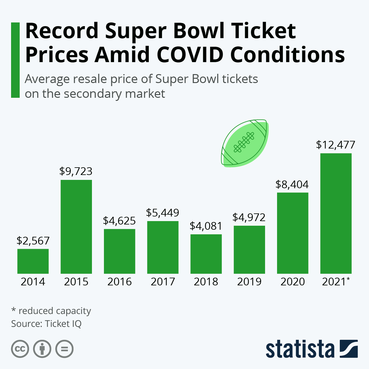 Infographic: Super Bowl Tickets Resell at Lower Rates | Statista