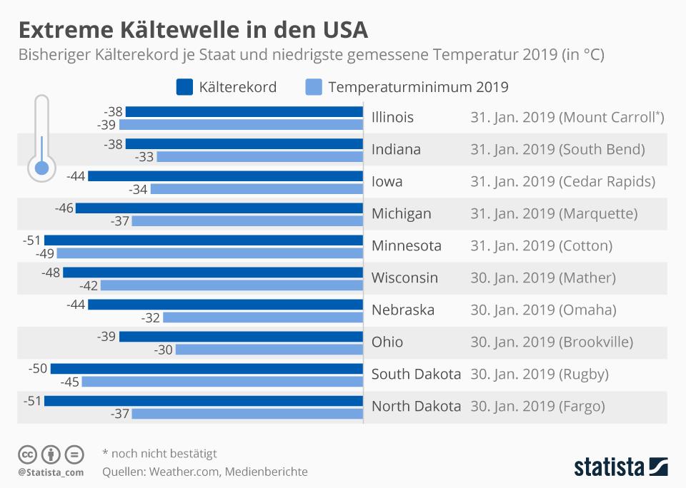 Infografik: Extreme Kältewelle in den USA | Statista