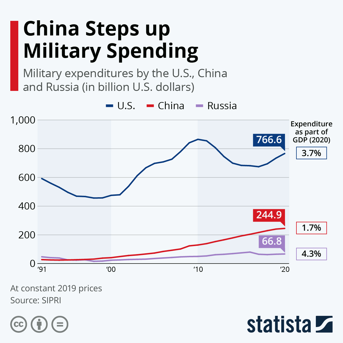 Infographic: China Steps Up Military Spending | Statista