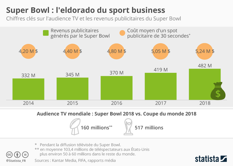 Infographie: Super Bowl : l'eldorado du sport business   Statista
