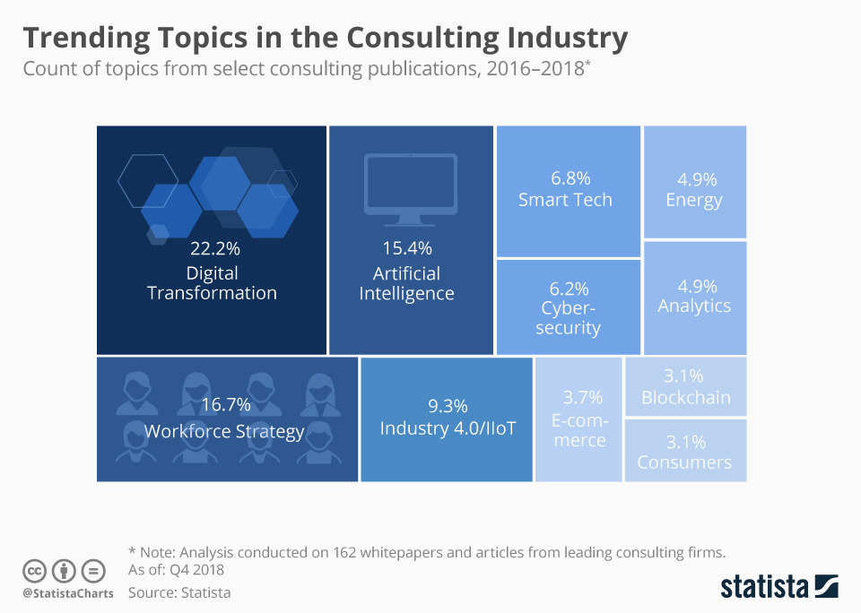 Infographic: Trending Topics in the Consulting Industry | Statista