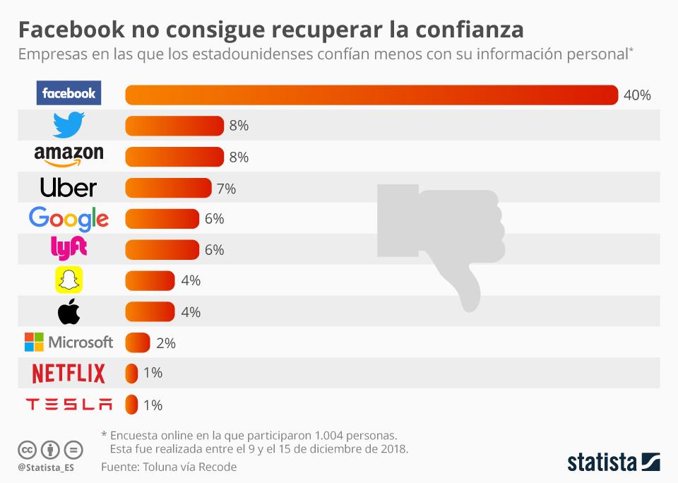 Infografía: Facebook, todavía sumido en una crisis de confianza | Statista