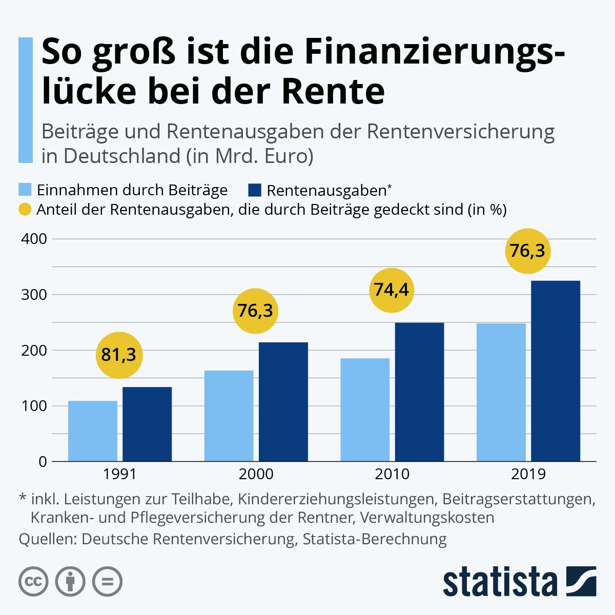 Infografik: So groß ist die Finanzierungslücke bei der Rente | Statista