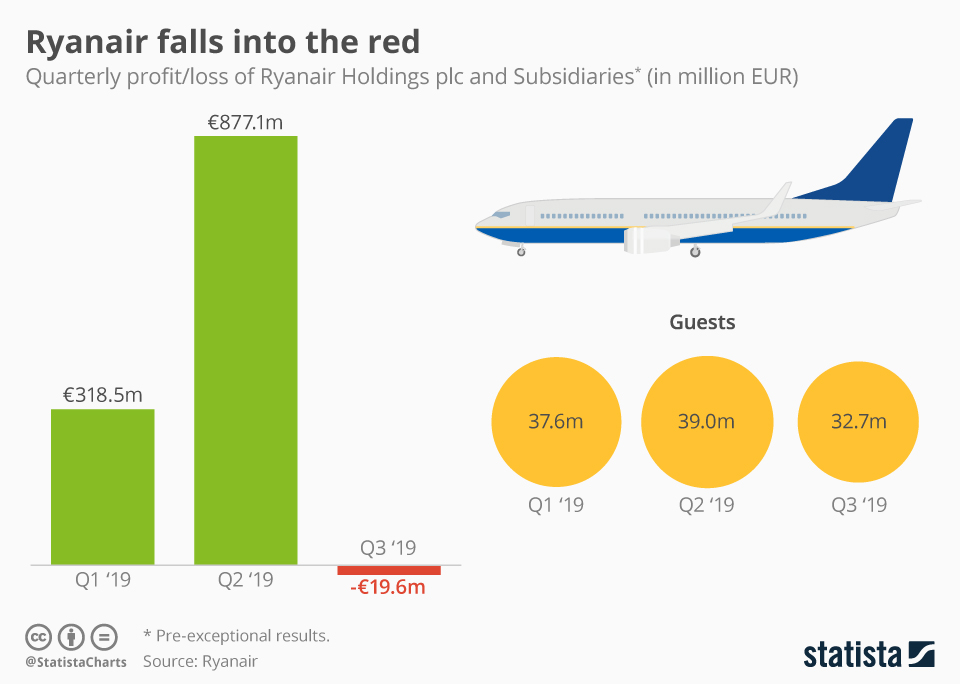 Infographic: Ryanair falls into the red | Statista