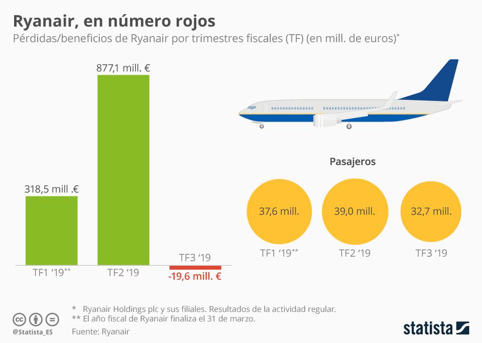Infografía: Ryanair generó 20 millones de euros de pérdidas el pasado trimestre | Statista
