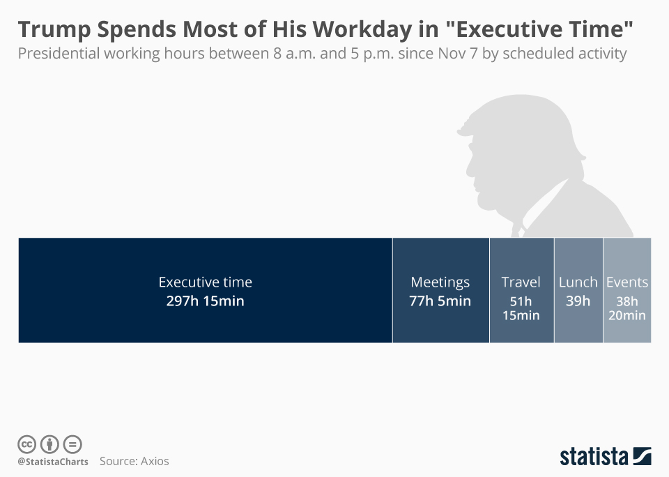 """Infographic: Trump Spends Most of His Workday in """"Executive Time"""" 