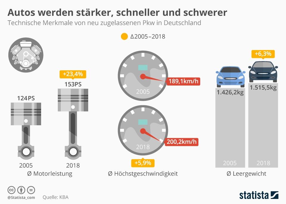 PKW in Deutschland: Immer stärker, immer schneller, immer schwerer | Statista