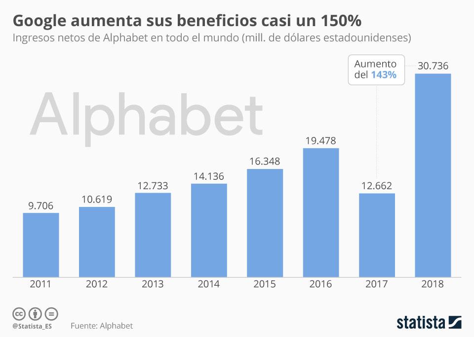 Infografía: Google aumentó sus beneficios casi un 150% en 2018 | Statista