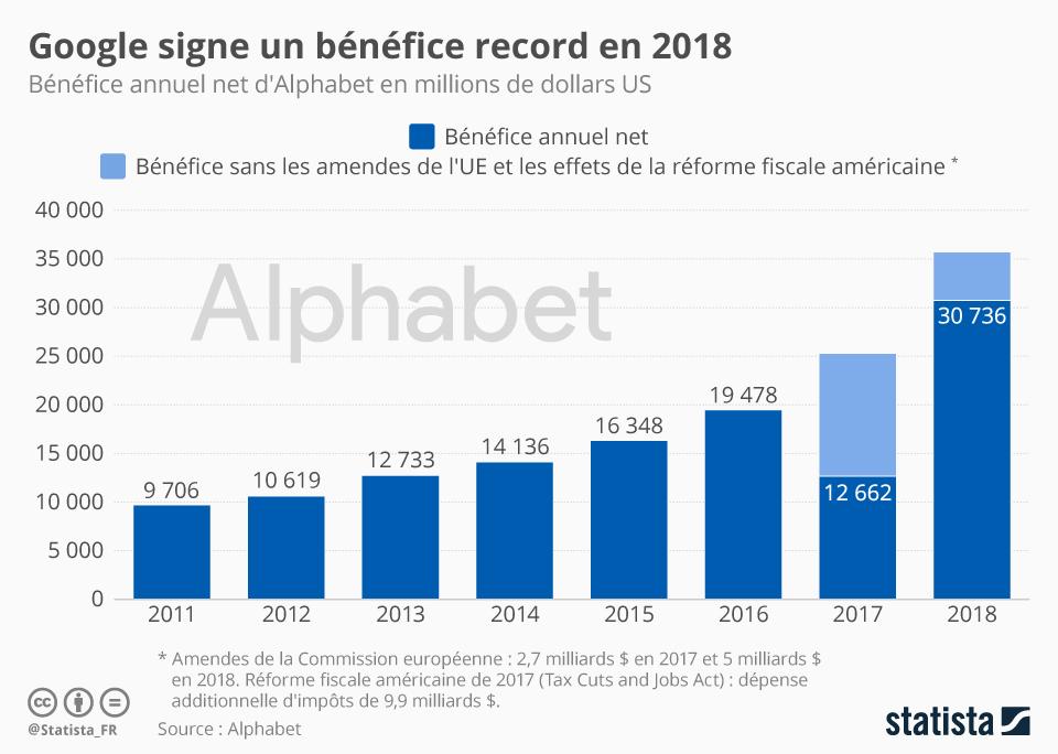 Infographie: Google signe un bénéfice record en 2018 | Statista