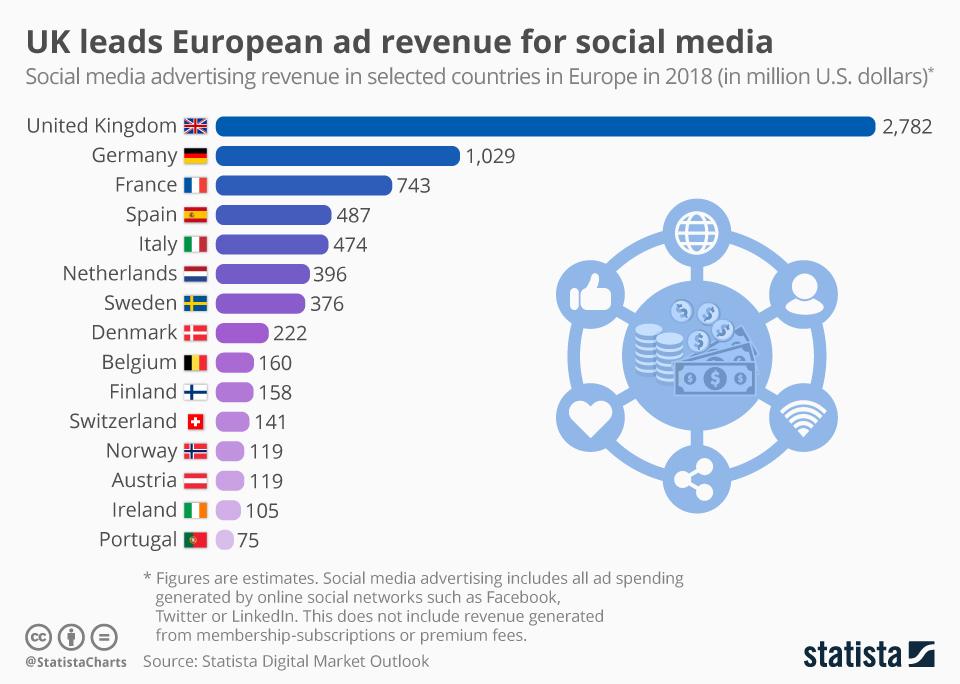 Infographic: UK leads European ad revenue for social media | Statista