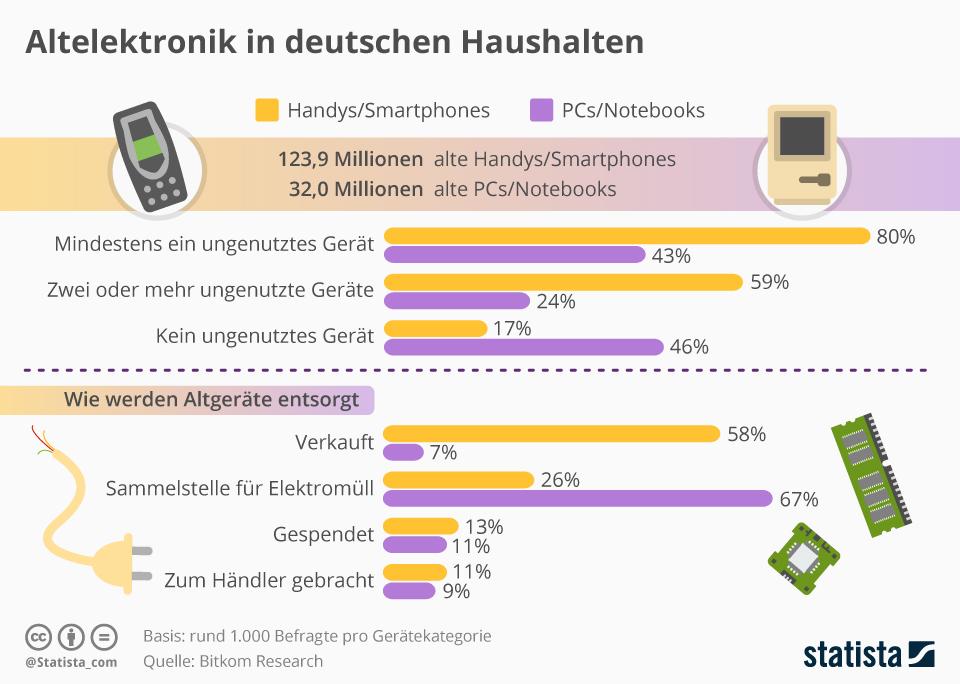 Infografik: Altelektronik in deutschen Haushalten | Statista