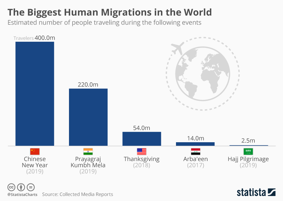 Infographic: The Biggest Human Migrations in the World | Statista