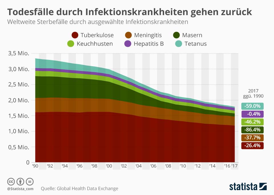 Todesfälle durch Infektionskrankheiten gehen zurück | Statista