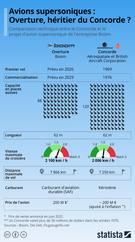 Infographie: Les héritiers du Concorde | Statista