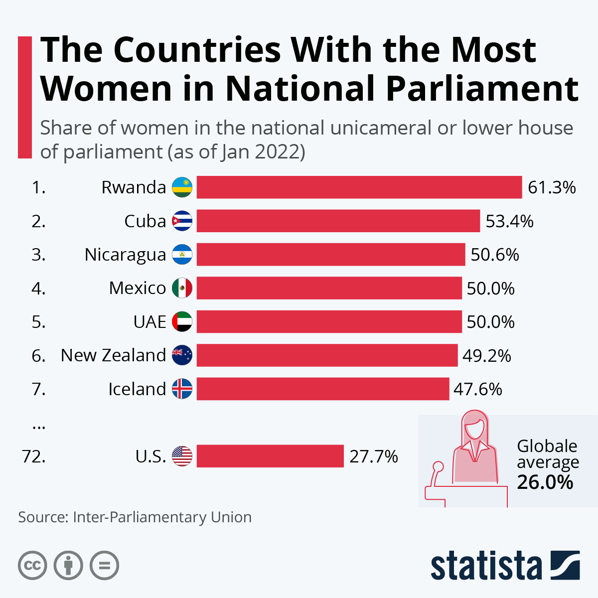 Infographic: The Countries With The Most Women In National Parliament | Statista