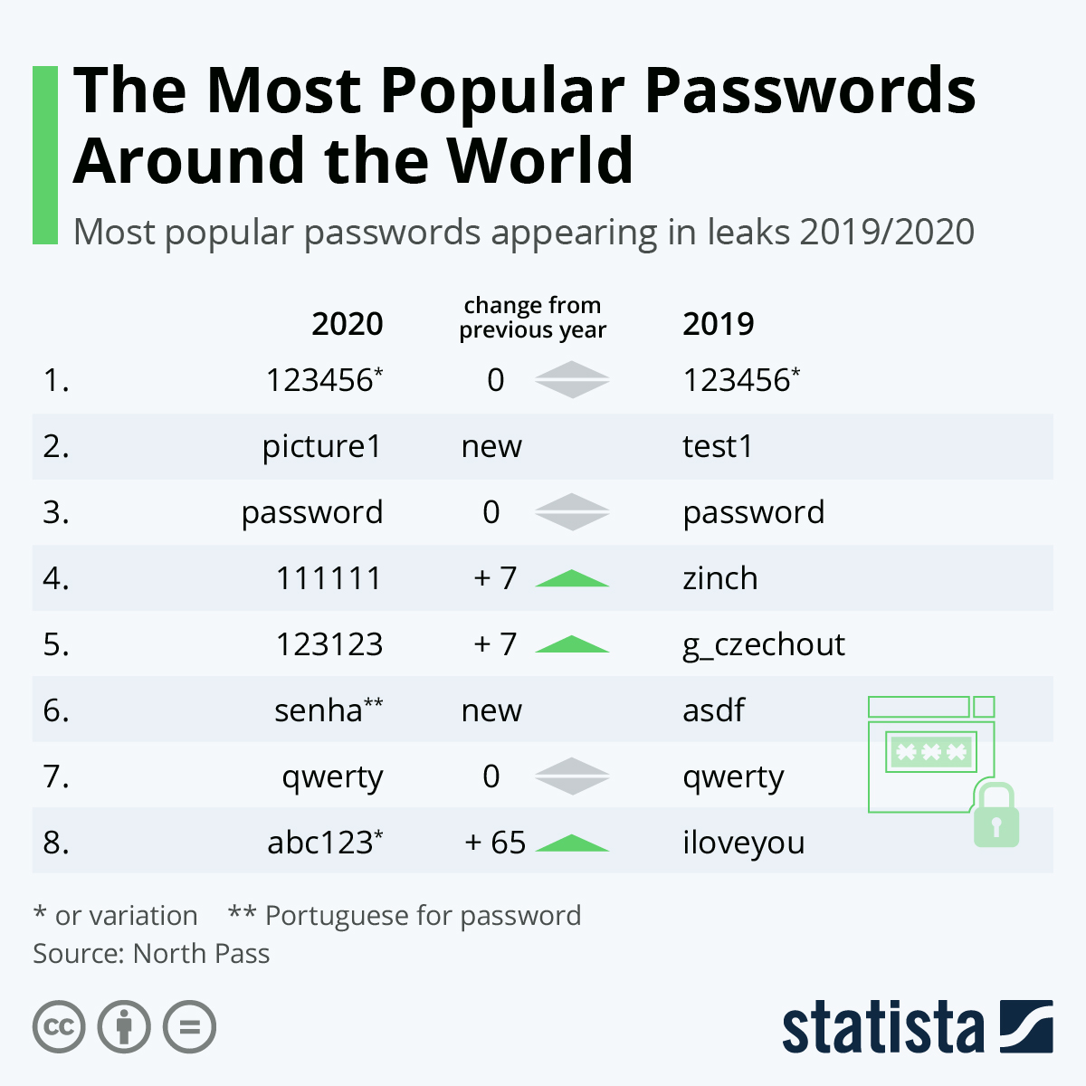Infographic: The Most Popular Passwords Around the World | Statista