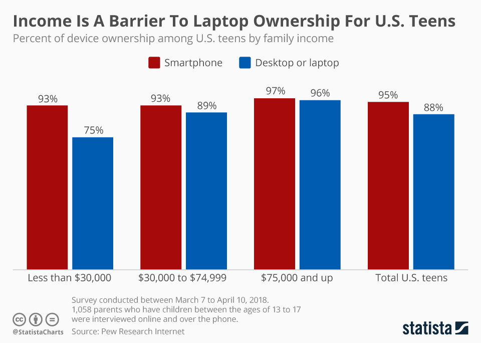 Infographic: Income Is A Barrier To Laptop Ownership For U.S. Teens | Statista