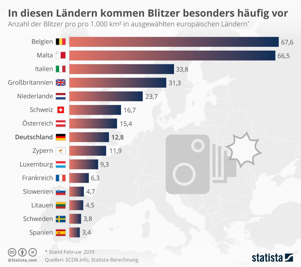Infografik: In diesen Ländern kommen Blitzer besonders häufig vor   Statista