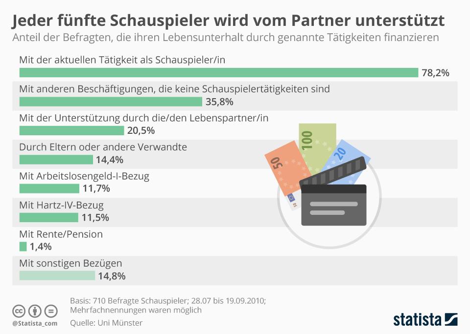 Infografik: Jeder fünfte Schauspieler wird vom Partner unterstützt | Statista