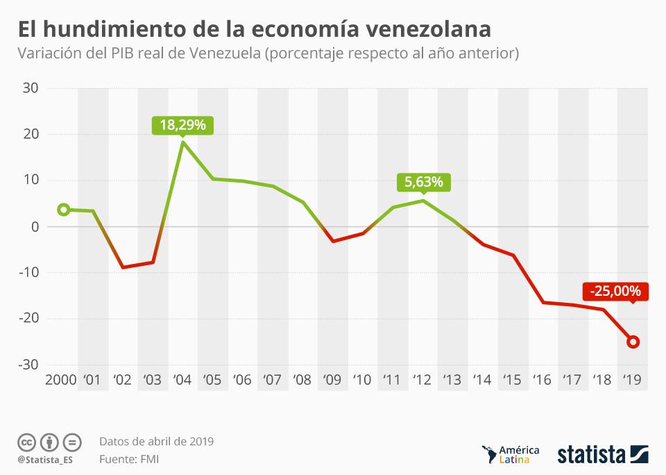 Infografía: El PIB de Venezuela retrocederá un cuarto de su valor este año, según el FMI | Statista
