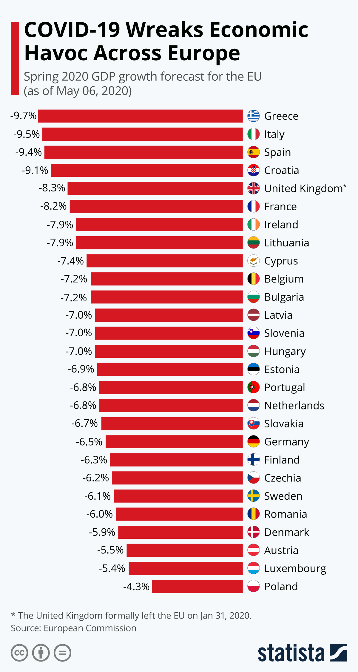 Infographic: COVID-19 Wreaks Economic Havoc Across Europe | Statista