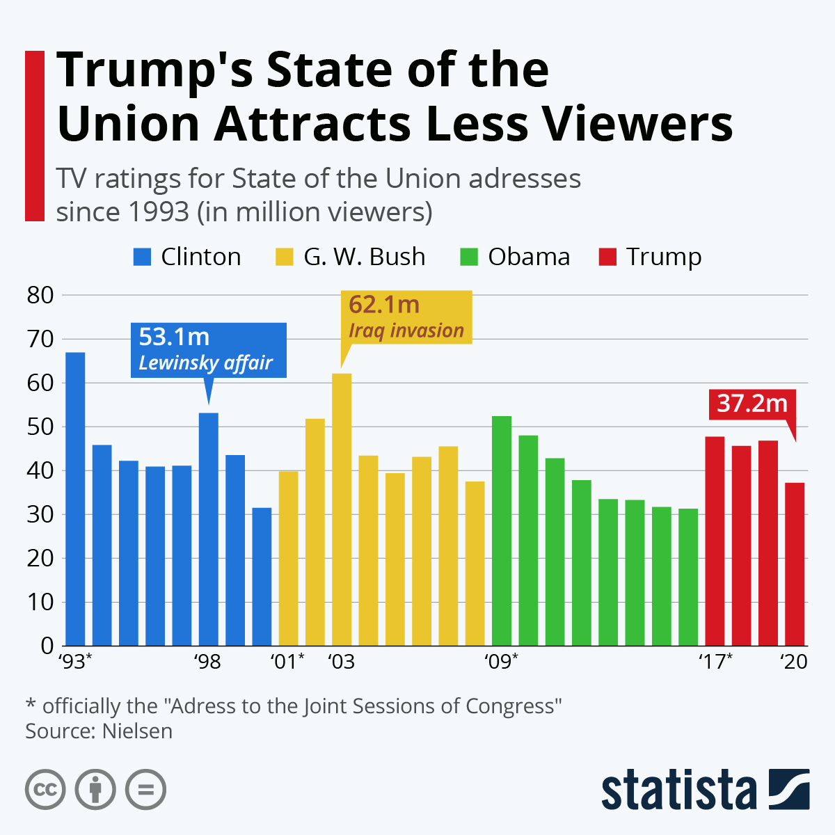 Infographic: Trump's State of the Union Attracts Less Viewers | Statista