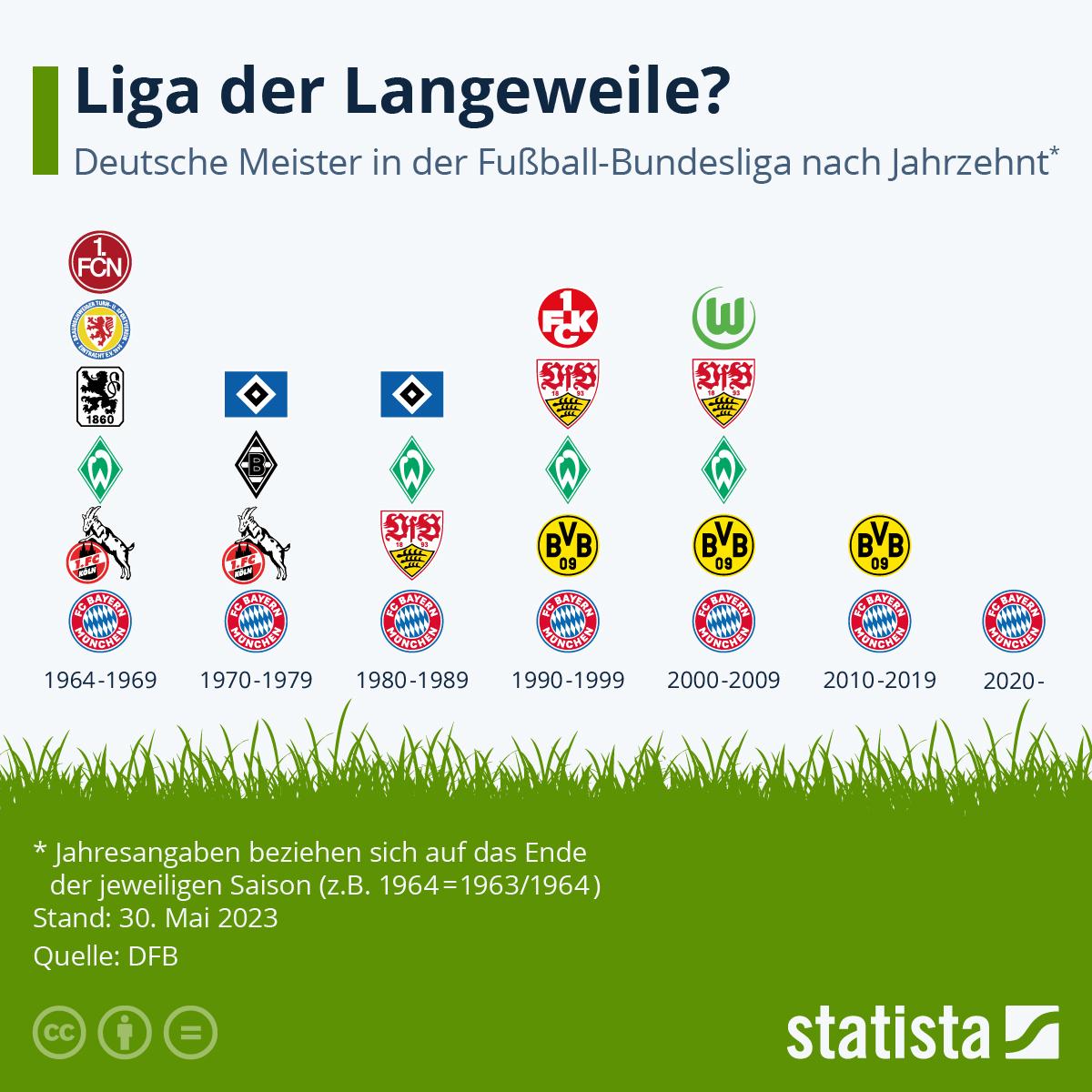 Infografik: Liga der Langeweile? | Statista