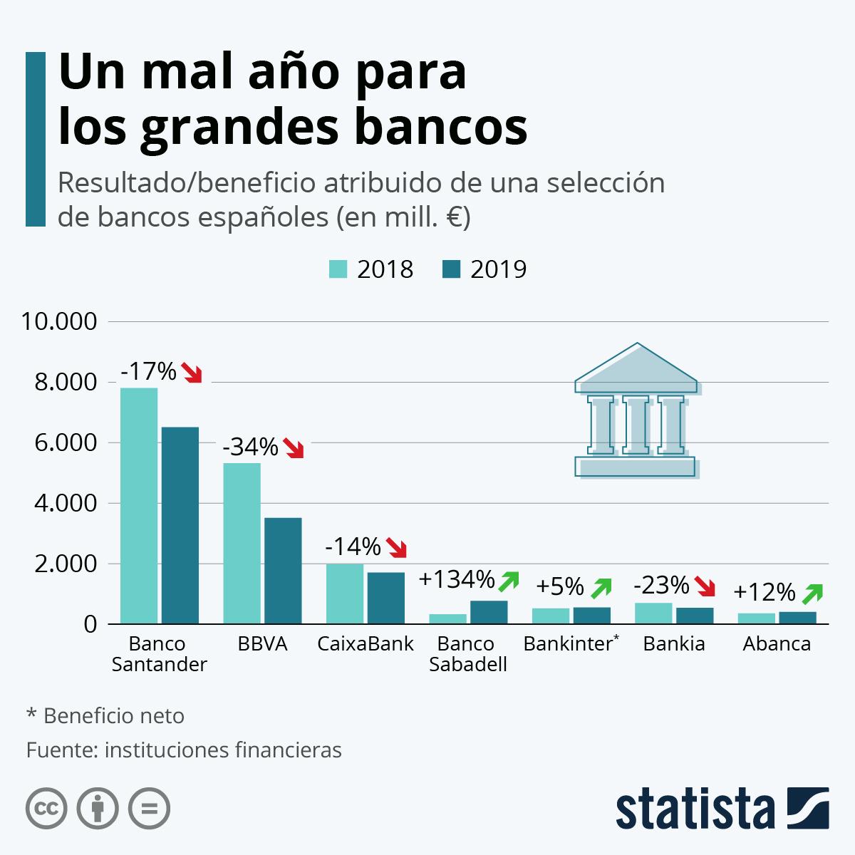 Infografía: ¿Cómo les fue a los bancos españoles en 2019? | Statista