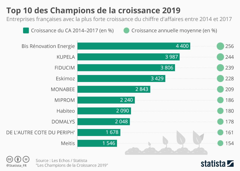 Infographie: Top 10 des Champions de la croissance 2019 | Statista