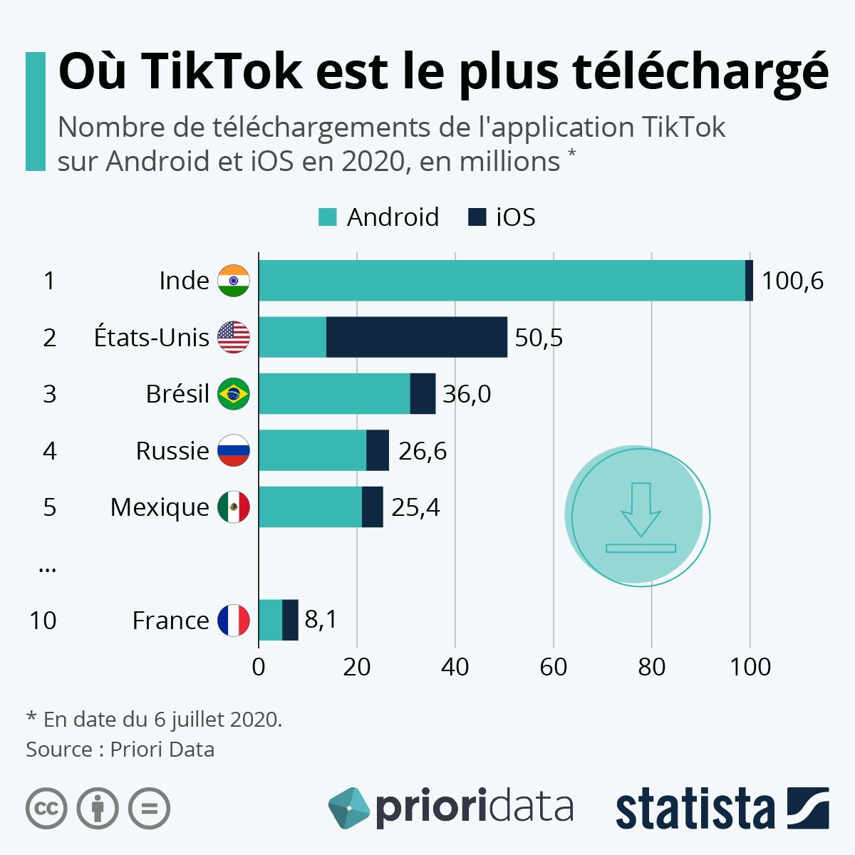 Infographie: TikTok, la nouvelle appli préférée des ados | Statista