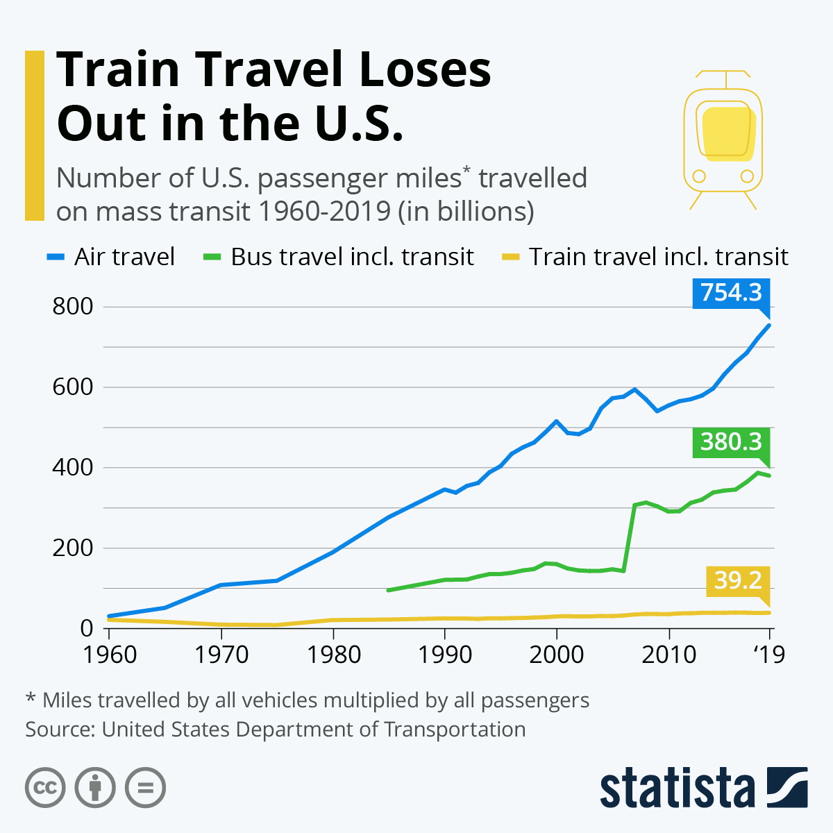 Infographic: Train Travel Loses Out in the U.S. | Statista