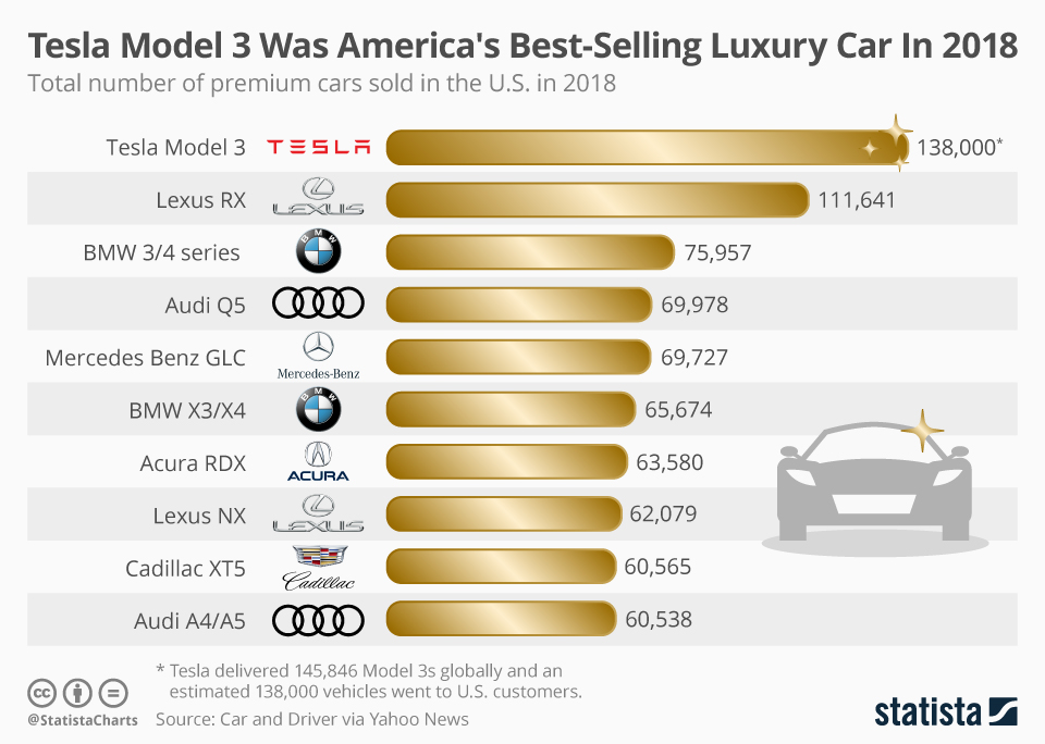 Infographic: Tesla Model 3 Was America's Best-Selling Luxury Car In 2018 | Statista