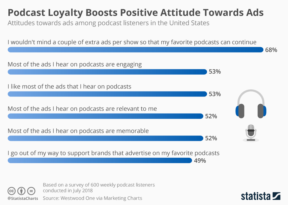 Infographic: Podcast Loyalty Boosts Positive Attitude Towards Ads | Statista