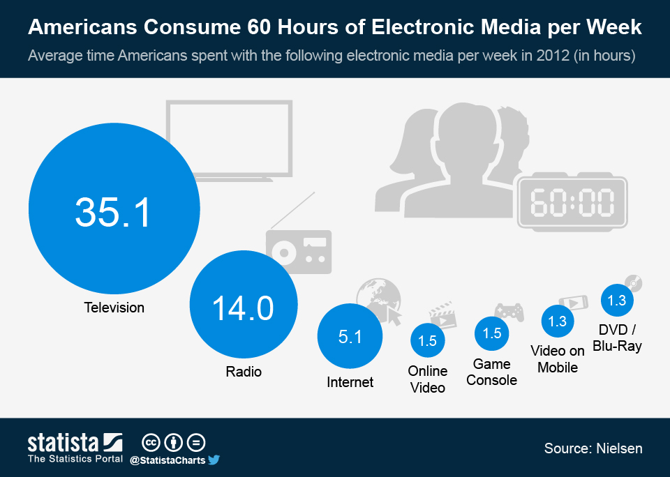Infographic: Americans Consume 60 Hours of Electronic Media per Week | Statista