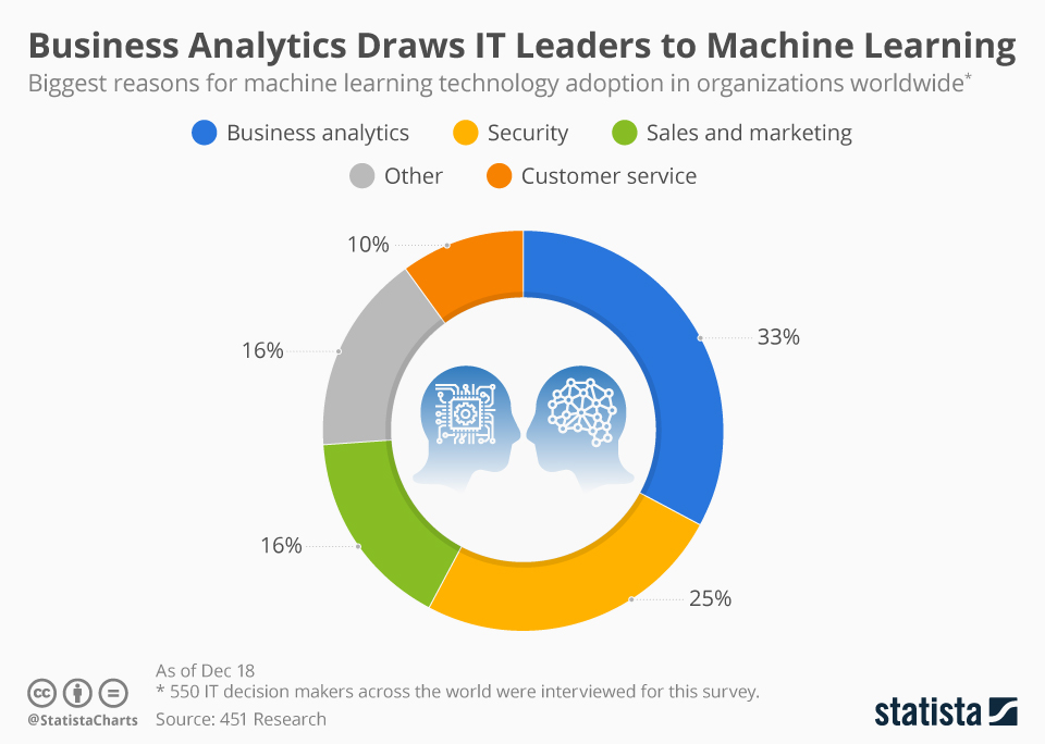Infographic: Business Analytics Draws IT Leaders to Machine Learning | Statista